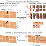 Reduced order methods for fracture simulation and nonlinear materials