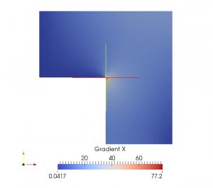 Temperature gradient of the homogenised model.