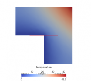 Temperature of the heterogeneous model (particles of radio 0.05, volume fraction of 20%).