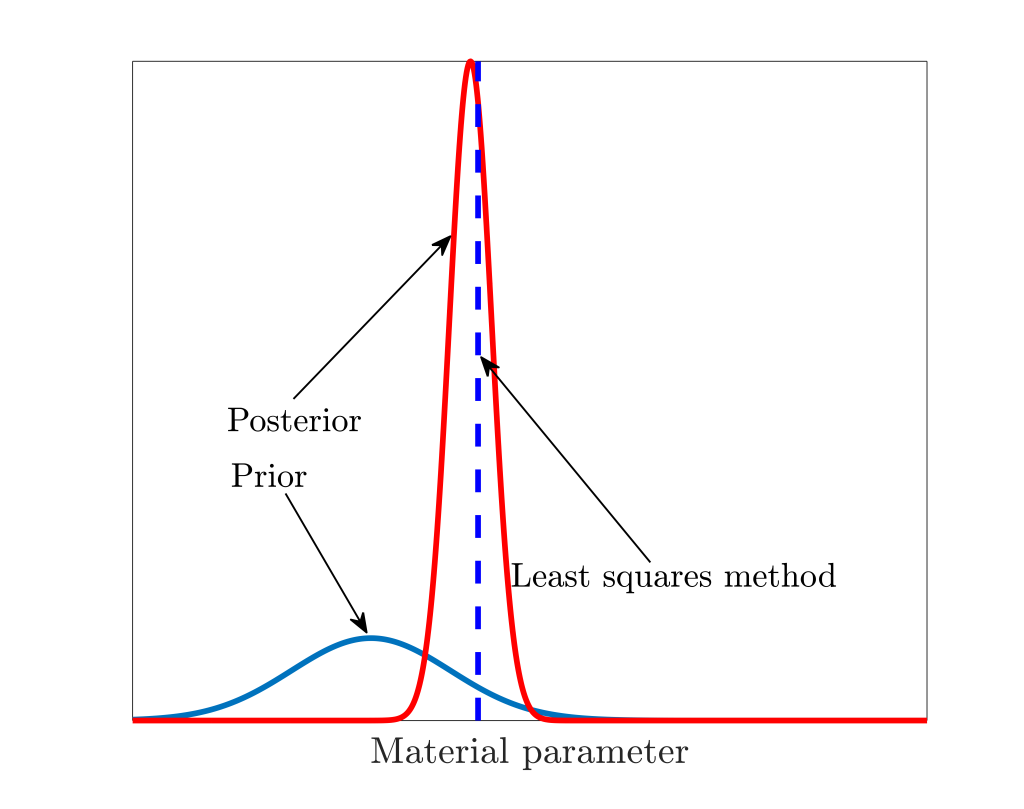 The prior, the posterior and the value predicted by least squares method.